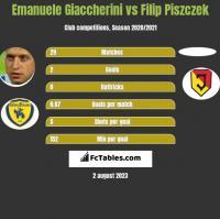 Emanuele Giaccherini vs Filip Piszczek h2h player stats