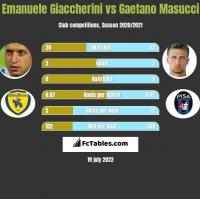 Emanuele Giaccherini vs Gaetano Masucci h2h player stats
