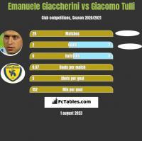 Emanuele Giaccherini vs Giacomo Tulli h2h player stats