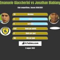 Emanuele Giaccherini vs Jonathan Biabiany h2h player stats
