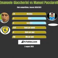 Emanuele Giaccherini vs Manuel Pucciarelli h2h player stats