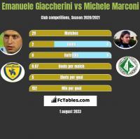 Emanuele Giaccherini vs Michele Marconi h2h player stats