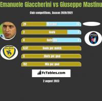 Emanuele Giaccherini vs Giuseppe Mastinu h2h player stats