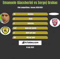 Emanuele Giaccherini vs Sergej Grubac h2h player stats