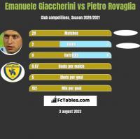 Emanuele Giaccherini vs Pietro Rovaglia h2h player stats