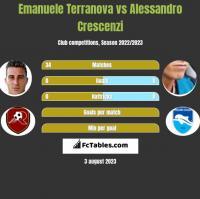 Emanuele Terranova vs Alessandro Crescenzi h2h player stats
