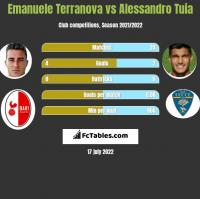 Emanuele Terranova vs Alessandro Tuia h2h player stats