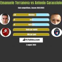 Emanuele Terranova vs Antonio Caracciolo h2h player stats