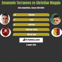 Emanuele Terranova vs Christian Maggio h2h player stats