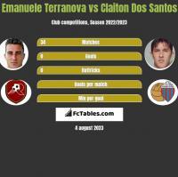Emanuele Terranova vs Claiton Dos Santos h2h player stats