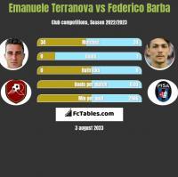 Emanuele Terranova vs Federico Barba h2h player stats