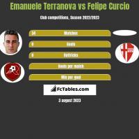Emanuele Terranova vs Felipe Curcio h2h player stats
