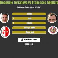 Emanuele Terranova vs Francesco Migliore h2h player stats