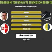 Emanuele Terranova vs Francesco Renzetti h2h player stats