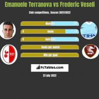 Emanuele Terranova vs Frederic Veseli h2h player stats