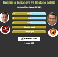 Emanuele Terranova vs Gaetano Letizia h2h player stats