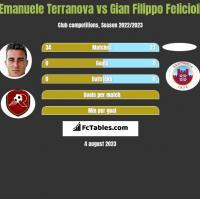 Emanuele Terranova vs Gian Filippo Felicioli h2h player stats