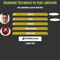 Emanuele Terranova vs Ivan Lakicevic h2h player stats