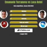 Emanuele Terranova vs Luca Antei h2h player stats