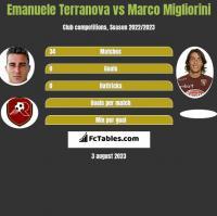 Emanuele Terranova vs Marco Migliorini h2h player stats