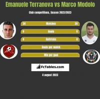 Emanuele Terranova vs Marco Modolo h2h player stats