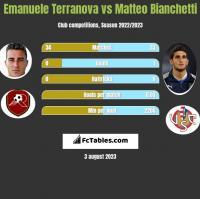 Emanuele Terranova vs Matteo Bianchetti h2h player stats