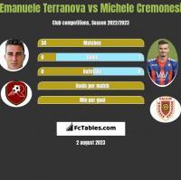 Emanuele Terranova vs Michele Cremonesi h2h player stats