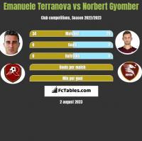 Emanuele Terranova vs Norbert Gyomber h2h player stats