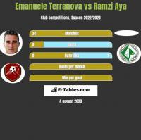 Emanuele Terranova vs Ramzi Aya h2h player stats