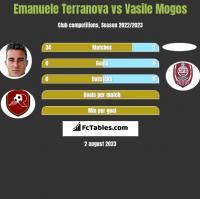 Emanuele Terranova vs Vasile Mogos h2h player stats
