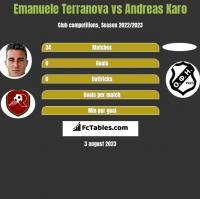 Emanuele Terranova vs Andreas Karo h2h player stats