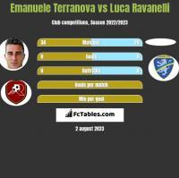 Emanuele Terranova vs Luca Ravanelli h2h player stats