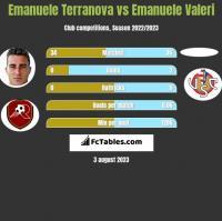 Emanuele Terranova vs Emanuele Valeri h2h player stats