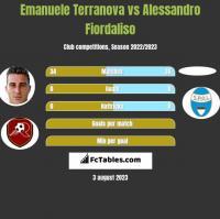 Emanuele Terranova vs Alessandro Fiordaliso h2h player stats