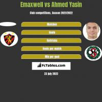 Emaxwell vs Ahmed Yasin h2h player stats