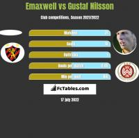 Emaxwell vs Gustaf Nilsson h2h player stats