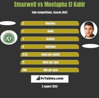 Emaxwell vs Mostapha El Kabir h2h player stats