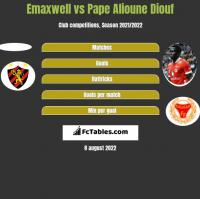 Emaxwell vs Pape Alioune Diouf h2h player stats