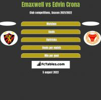 Emaxwell vs Edvin Crona h2h player stats