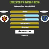 Emaxwell vs Kwame Kizito h2h player stats