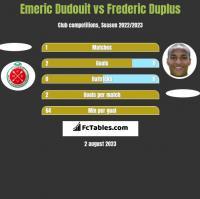 Emeric Dudouit vs Frederic Duplus h2h player stats