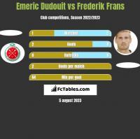 Emeric Dudouit vs Frederik Frans h2h player stats