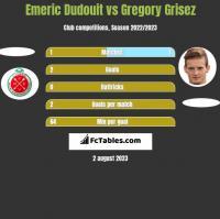 Emeric Dudouit vs Gregory Grisez h2h player stats
