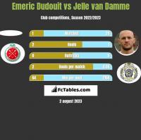 Emeric Dudouit vs Jelle van Damme h2h player stats