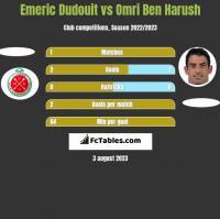 Emeric Dudouit vs Omri Ben Harush h2h player stats