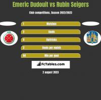 Emeric Dudouit vs Rubin Seigers h2h player stats