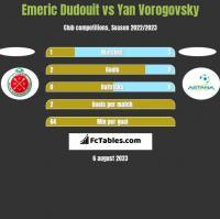 Emeric Dudouit vs Yan Vorogovsky h2h player stats