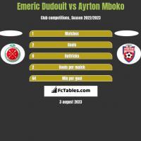 Emeric Dudouit vs Ayrton Mboko h2h player stats