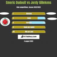Emeric Dudouit vs Jordy Gillekens h2h player stats