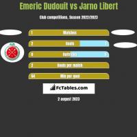 Emeric Dudouit vs Jarno Libert h2h player stats